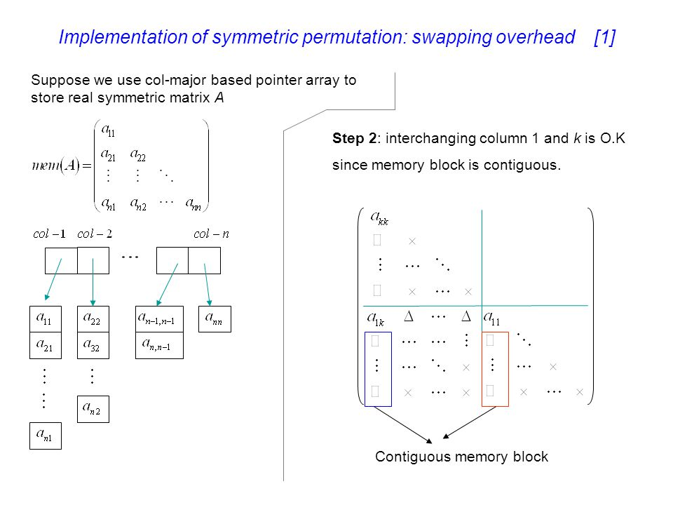 Implementation of symmetric permutation: swapping overhead [1]